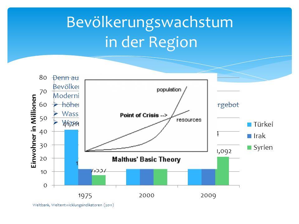 Bevölkerungswachstum in der Region