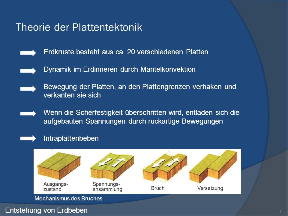 Theorie der Plattentektonik