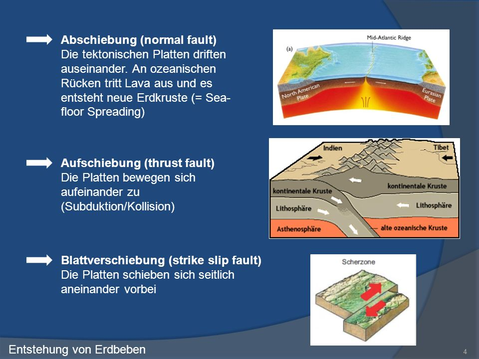 Abschiebung (normal fault)