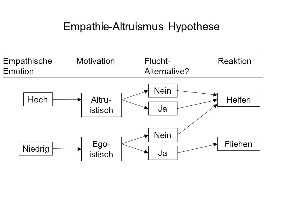 Empathie-Altruismus Hypothese
