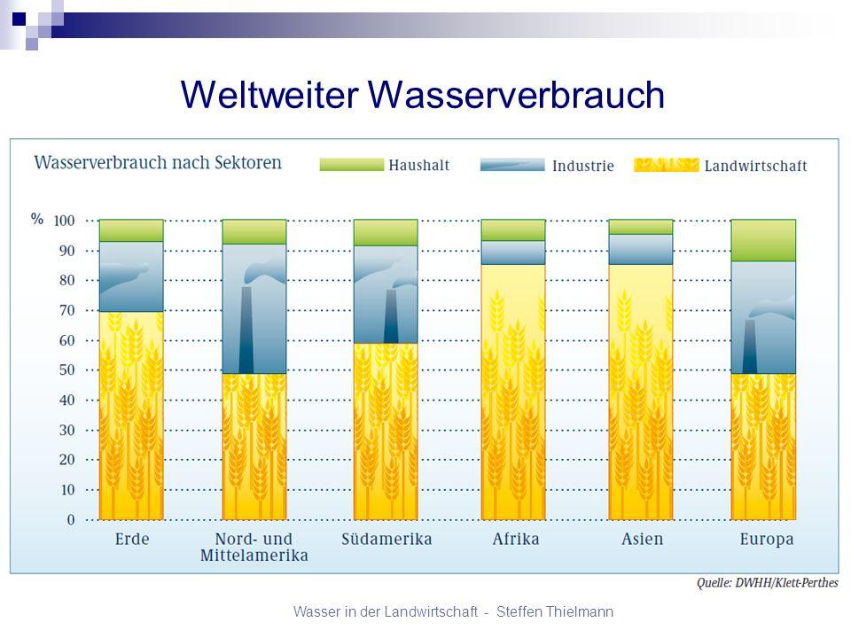 Weltweiter Wasserverbrauch