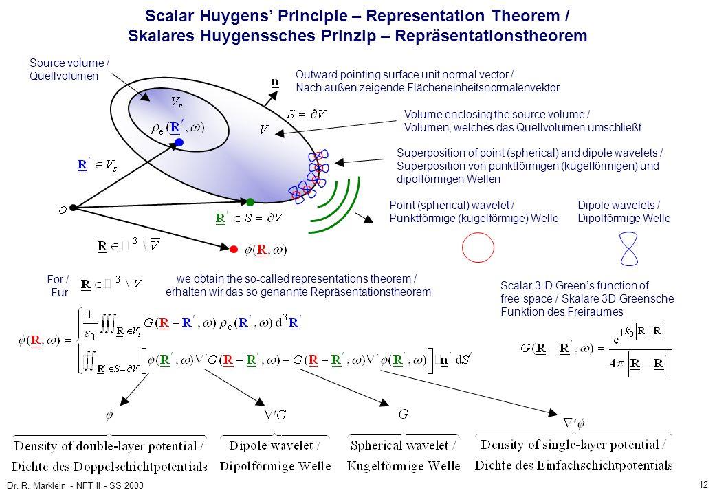 Scalar Huygens' Principle – Representation Theorem / Skalares Huygenssches Prinzip – Repräsentationstheorem