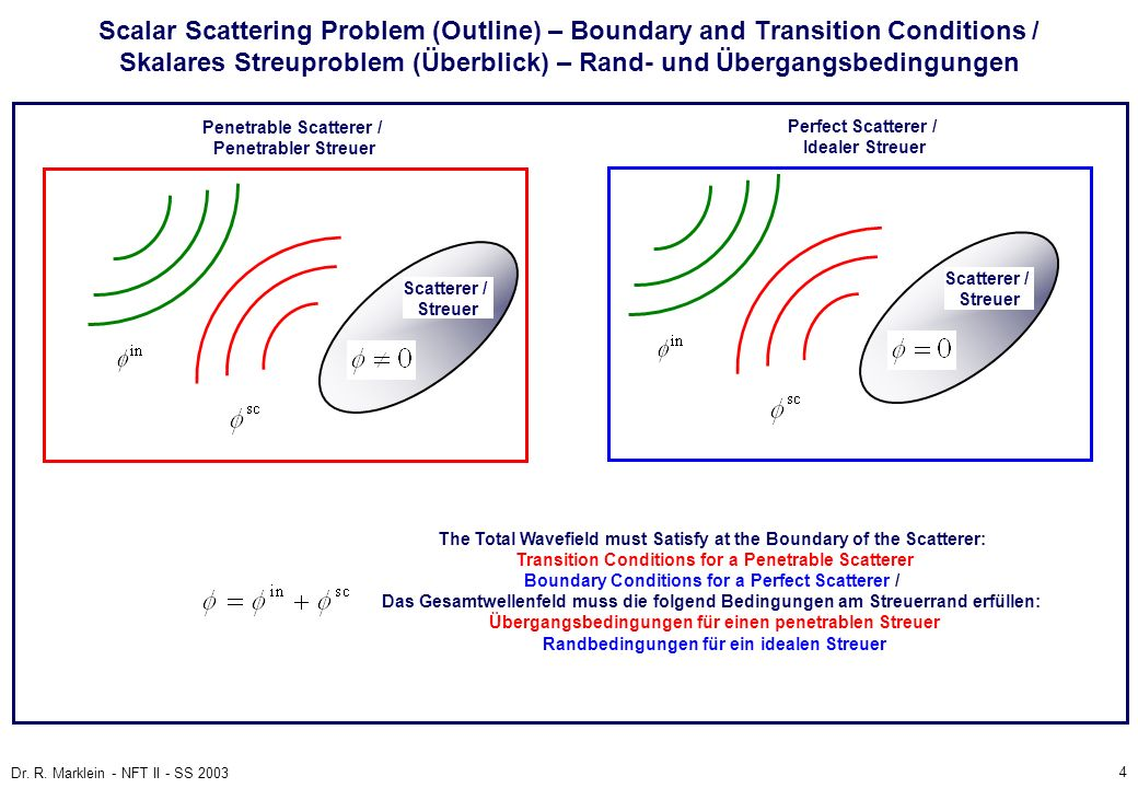 Scalar Scattering Problem (Outline) – Boundary and Transition Conditions / Skalares Streuproblem (Überblick) – Rand- und Übergangsbedingungen