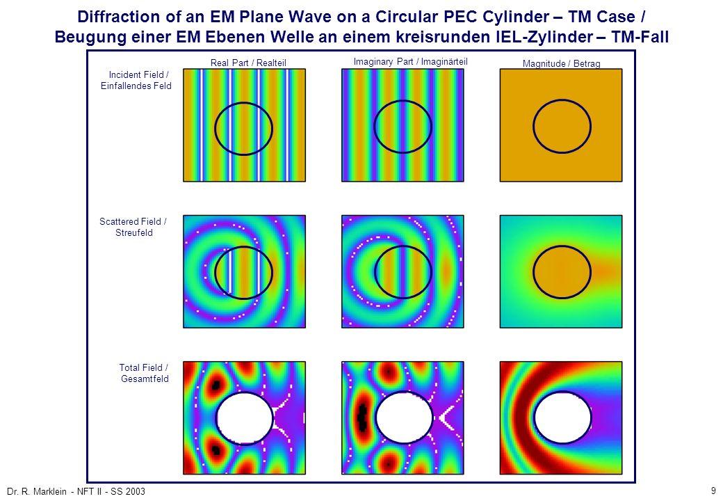 Diffraction of an EM Plane Wave on a Circular PEC Cylinder – TM Case / Beugung einer EM Ebenen Welle an einem kreisrunden IEL-Zylinder – TM-Fall