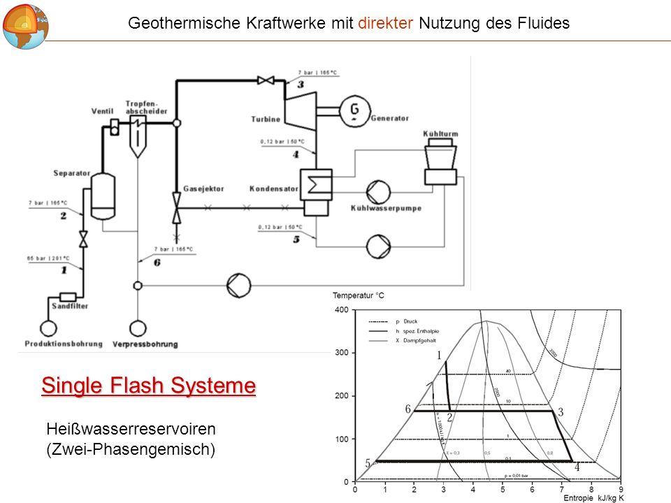 Geothermische Kraftwerke mit direkter Nutzung des Fluides