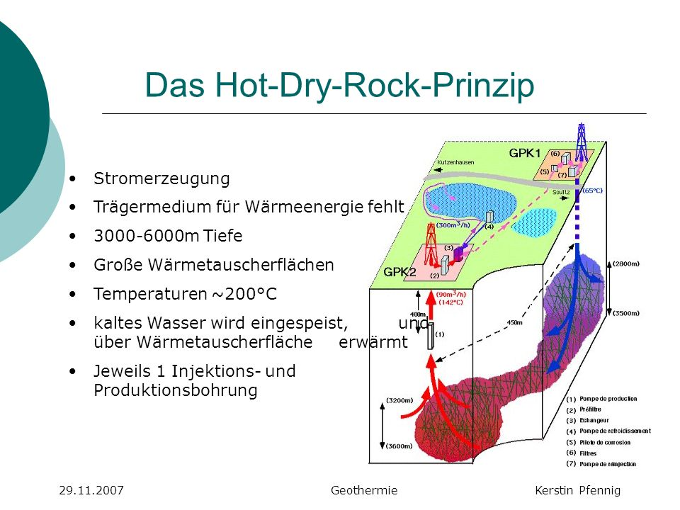 Das Hot-Dry-Rock-Prinzip