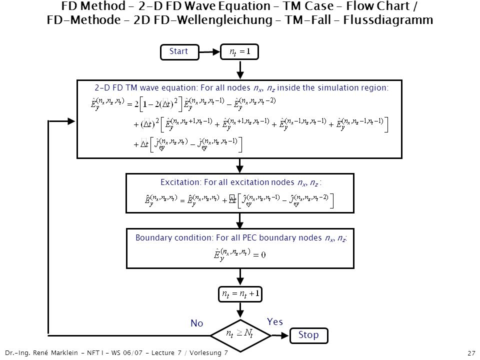 FD Method – 2-D FD Wave Equation – TM Case – Flow Chart / FD-Methode – 2D FD-Wellengleichung – TM-Fall – Flussdiagramm
