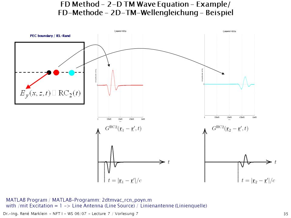 PEC boundary / IEL-Rand
