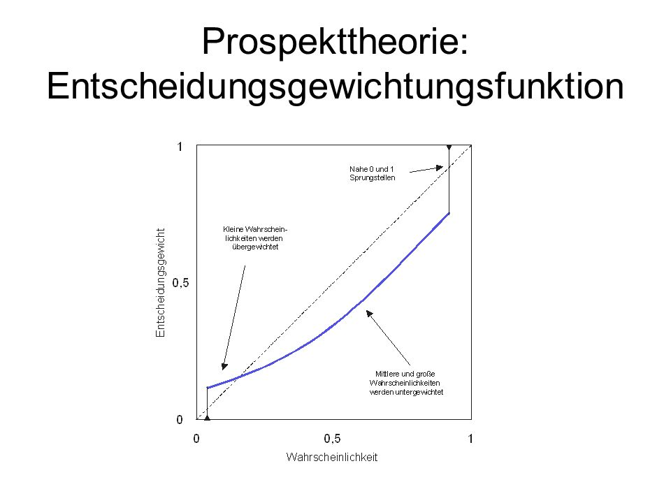 Prospekttheorie: Entscheidungsgewichtungsfunktion
