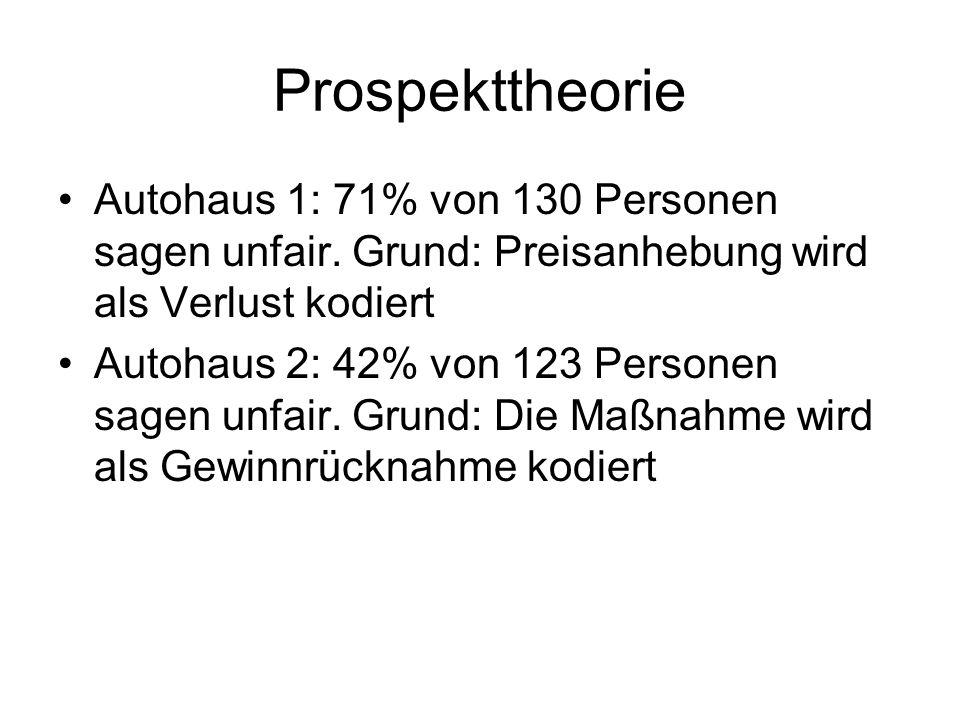 Prospekttheorie Autohaus 1: 71% von 130 Personen sagen unfair. Grund: Preisanhebung wird als Verlust kodiert.
