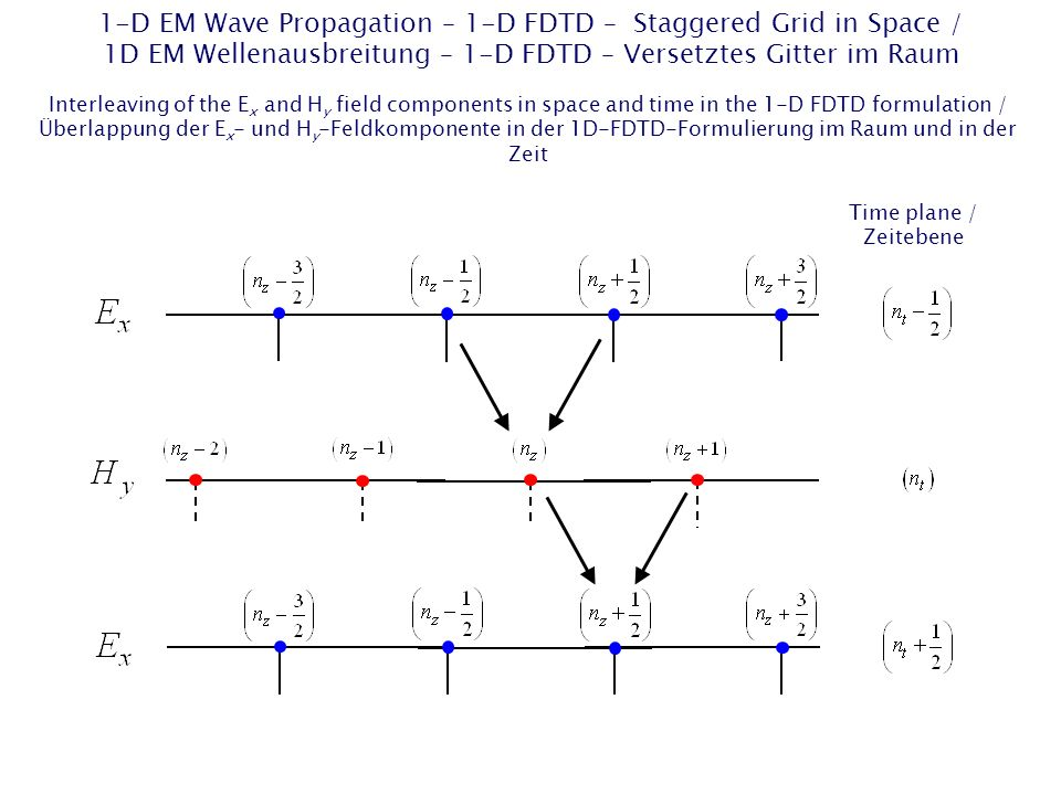 1-D EM Wave Propagation – 1-D FDTD – Staggered Grid in Space / 1D EM Wellenausbreitung – 1-D FDTD – Versetztes Gitter im Raum