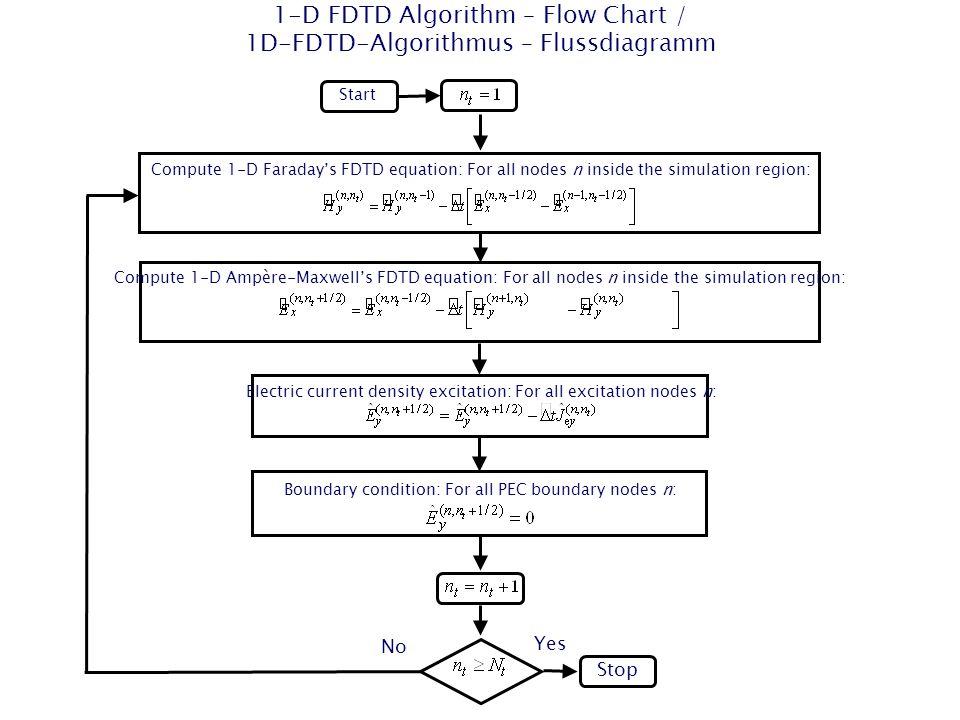 1-D FDTD Algorithm – Flow Chart / 1D-FDTD-Algorithmus – Flussdiagramm