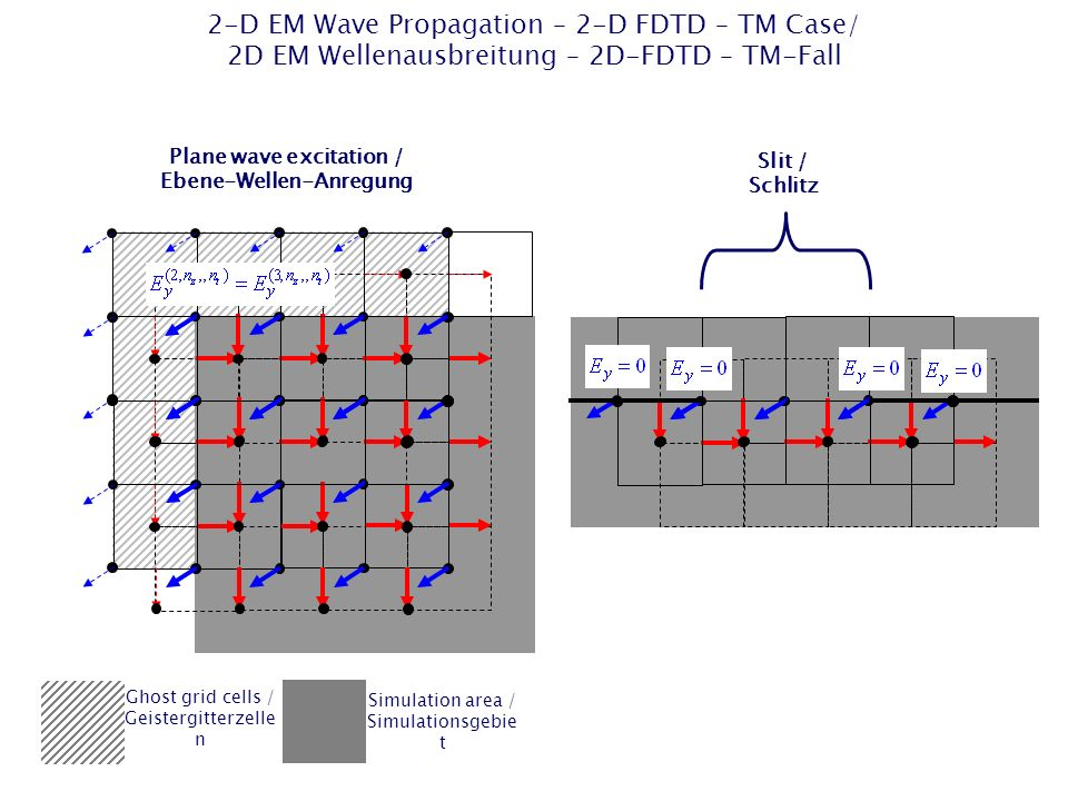 Plane wave excitation / Ebene-Wellen-Anregung