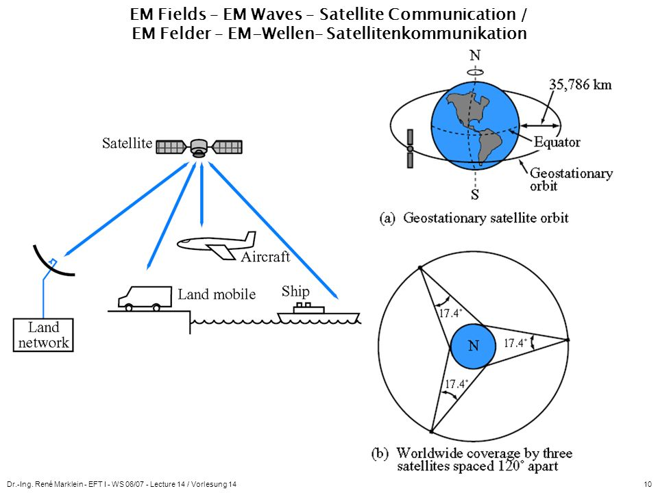 EM Fields – EM Waves – Satellite Communication / EM Felder – EM-Wellen– Satellitenkommunikation