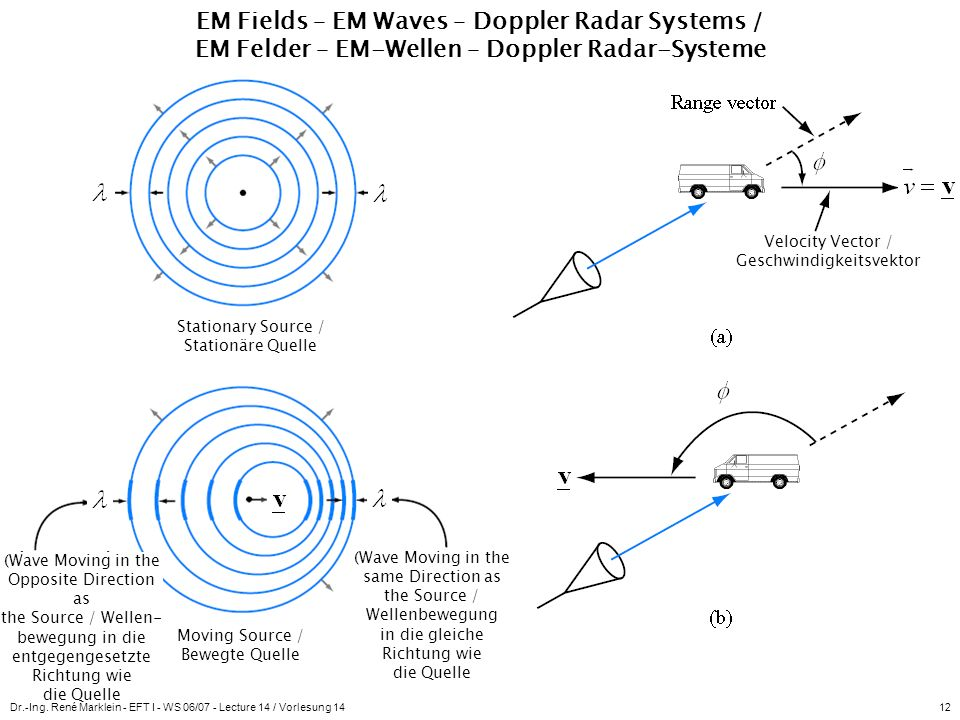 EM Fields – EM Waves – Doppler Radar Systems / EM Felder – EM-Wellen – Doppler Radar-Systeme