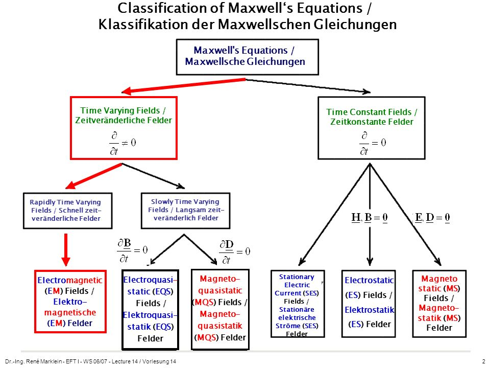 Classification of Maxwell's Equations / Klassifikation der Maxwellschen Gleichungen