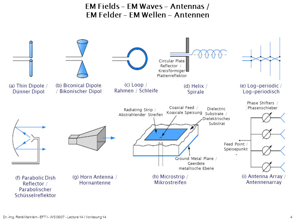 EM Fields – EM Waves – Antennas / EM Felder – EM Wellen - Antennen