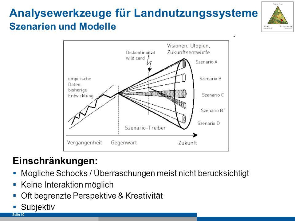 Analysewerkzeuge für Landnutzungssysteme Szenarien und Modelle
