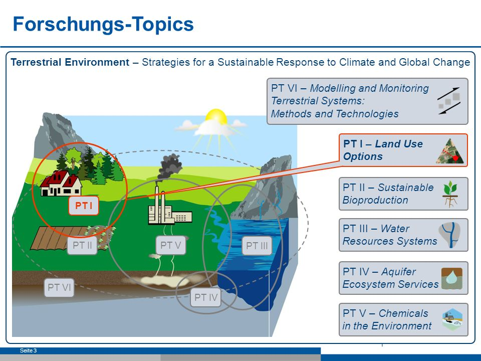 Forschungs-Topics Terrestrial Environment – Strategies for a Sustainable Response to Climate and Global Change.