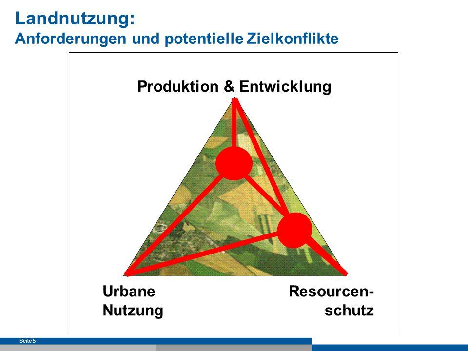 Landnutzung: Anforderungen und potentielle Zielkonflikte