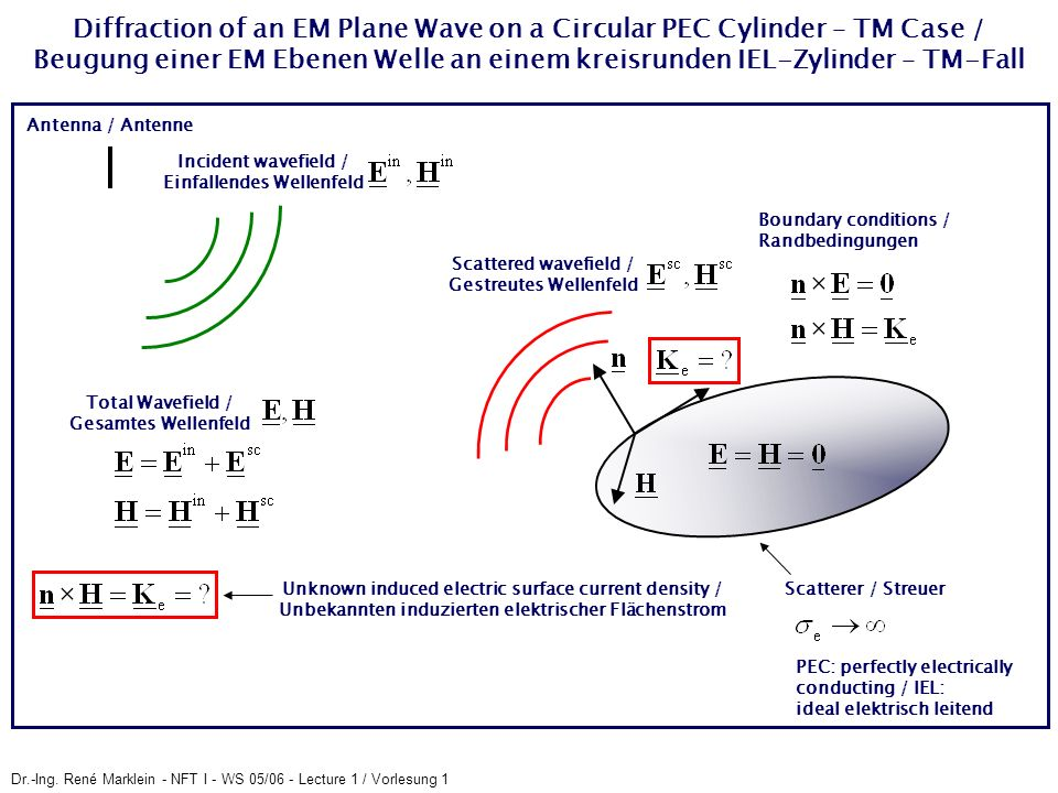 Diffraction of an EM Plane Wave on a Circular PEC Cylinder – TM Case / Beugung einer EM Ebenen Welle an einem kreisrunden IEL-Zylinder – TM-Fall