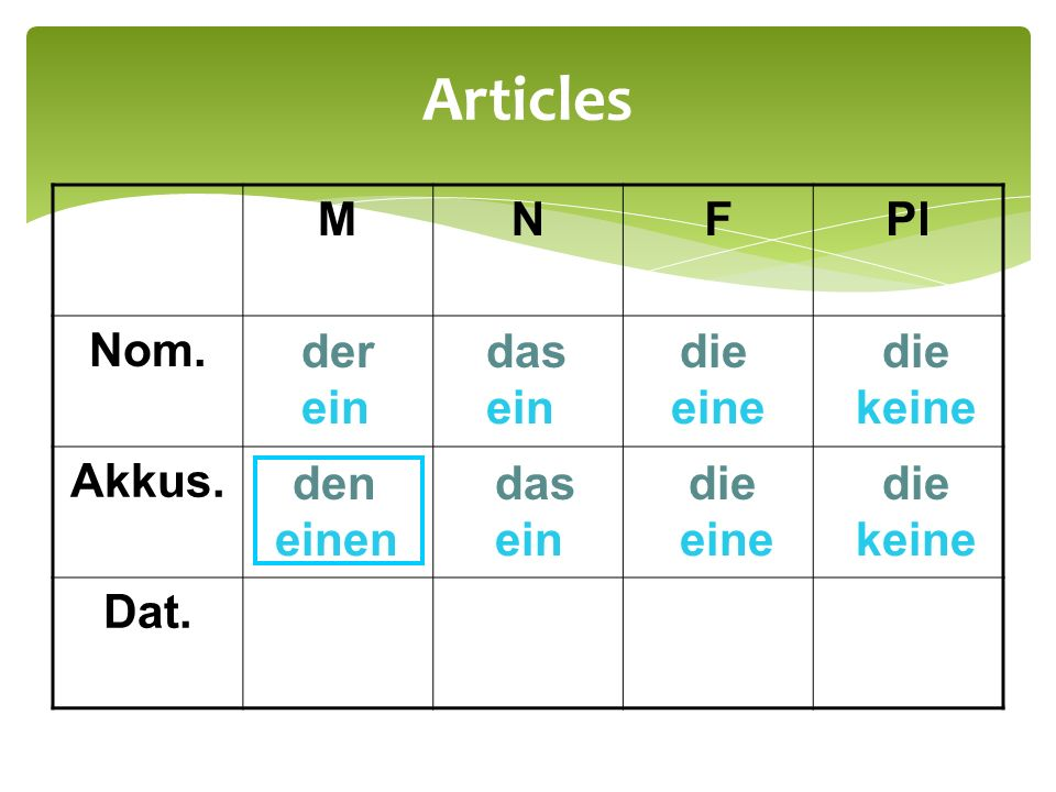 Articles M N F Pl Nom. Akkus. Dat. der das die die ein ein eine keine