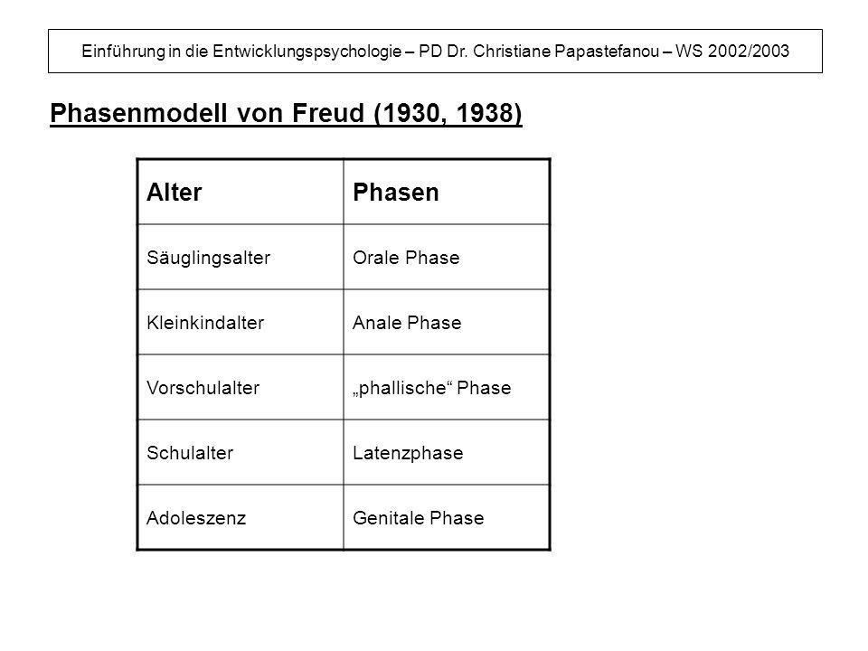 Phasenmodell von Freud (1930, 1938)