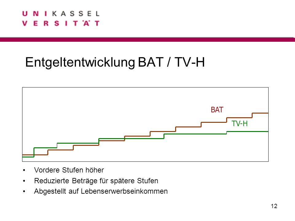Entgeltentwicklung BAT / TV-H