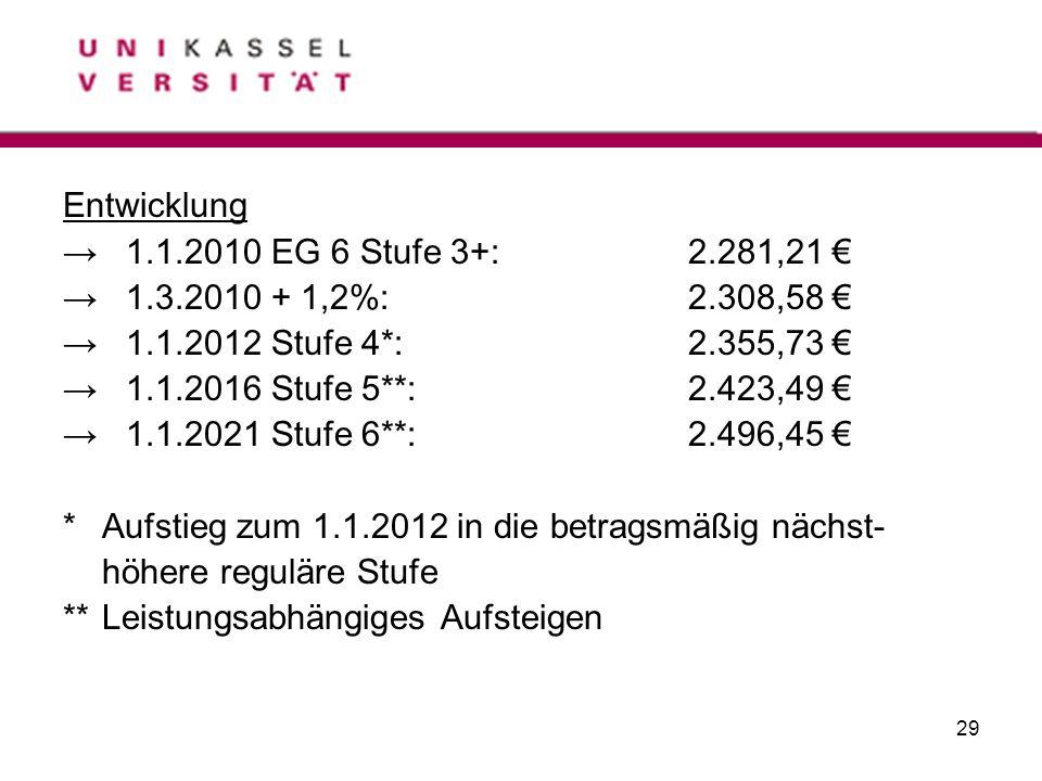 Entwicklung → 1.1.2010 EG 6 Stufe 3+: 2.281,21 € → 1.3.2010 + 1,2%: 2.308,58 € → 1.1.2012 Stufe 4*: 2.355,73 €
