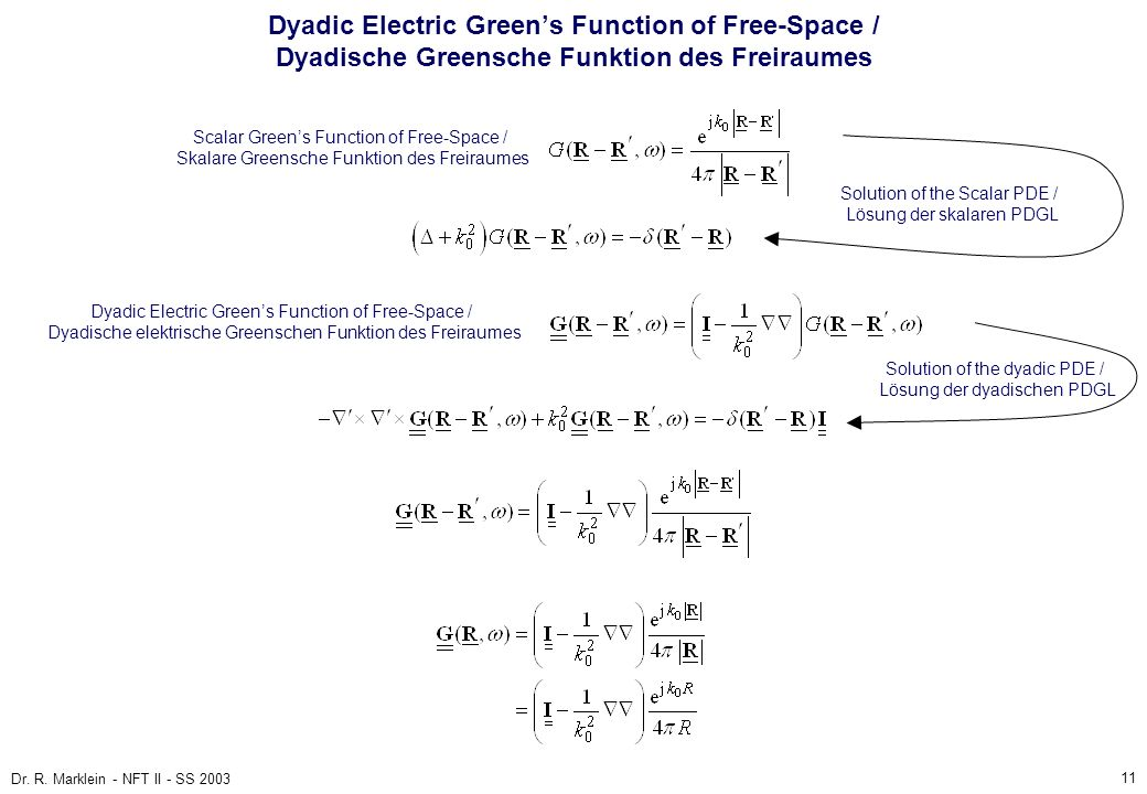 Dyadic Electric Green's Function of Free-Space / Dyadische Greensche Funktion des Freiraumes