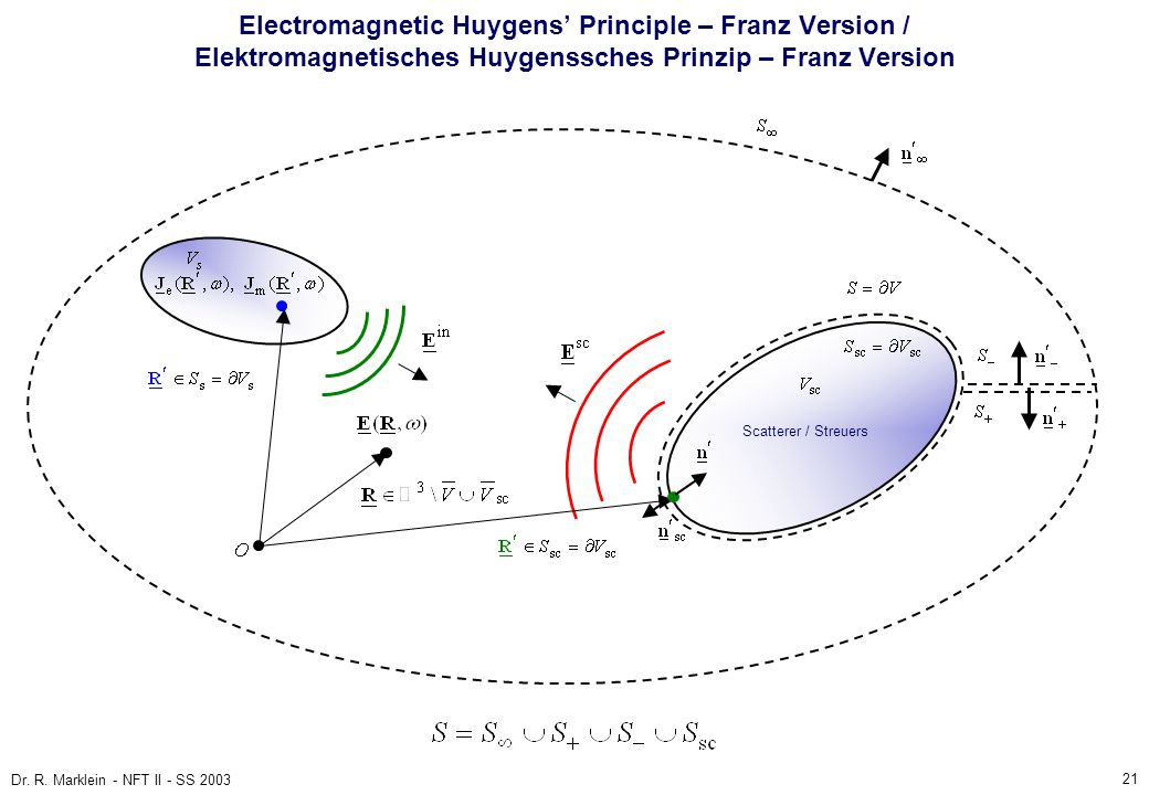 Electromagnetic Huygens' Principle – Franz Version / Elektromagnetisches Huygenssches Prinzip – Franz Version