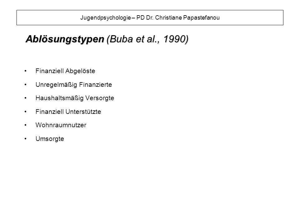 Ablösungstypen (Buba et al., 1990)