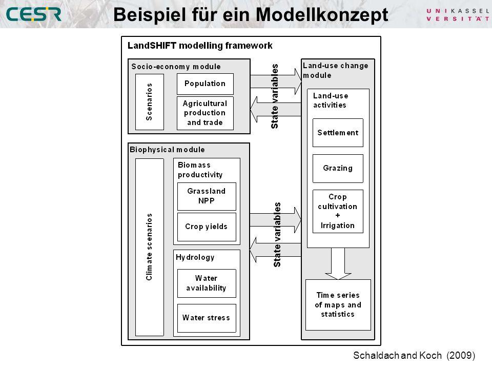 Beispiel für ein Modellkonzept