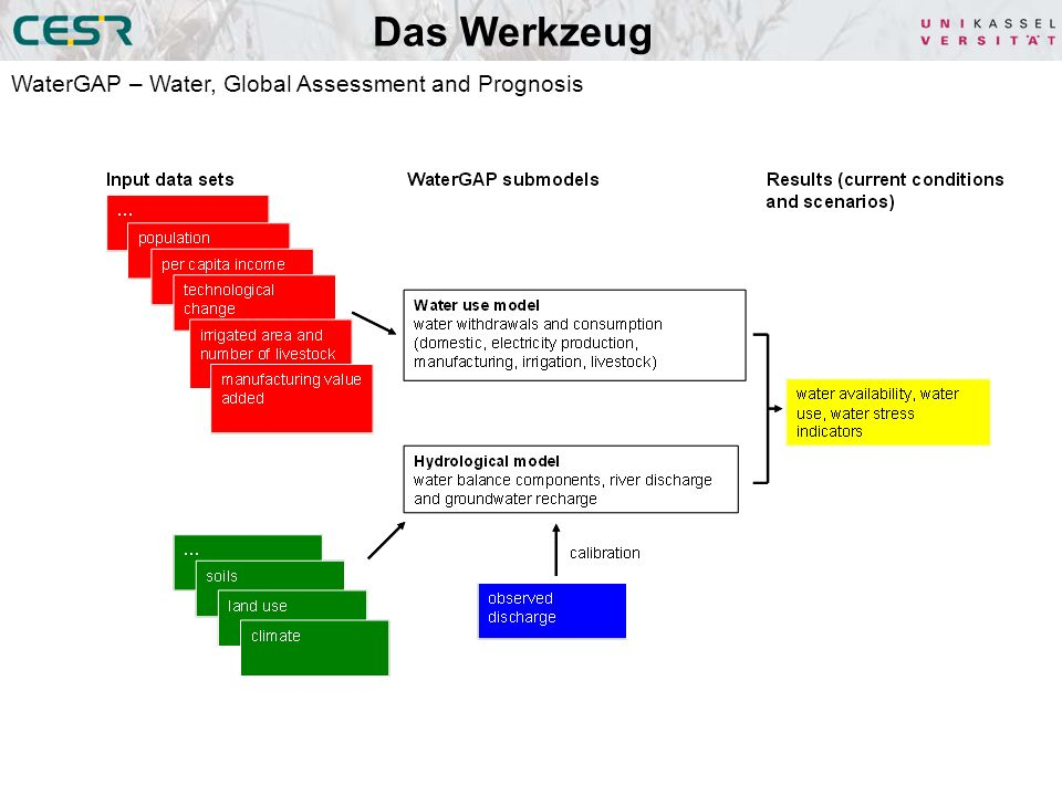Das Werkzeug WaterGAP – Water, Global Assessment and Prognosis