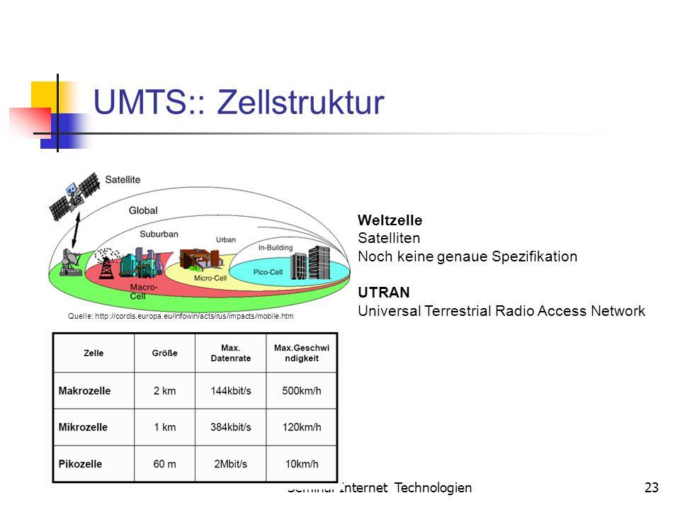 Seminar Internet Technologien