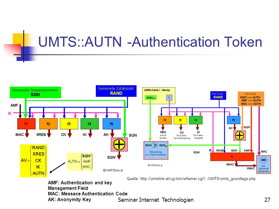 UMTS::AUTN -Authentication Token