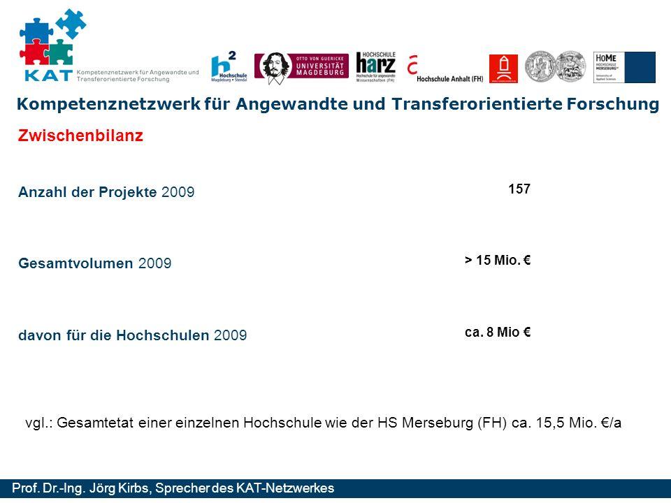 Zwischenbilanz Anzahl der Projekte 2009 Gesamtvolumen 2009