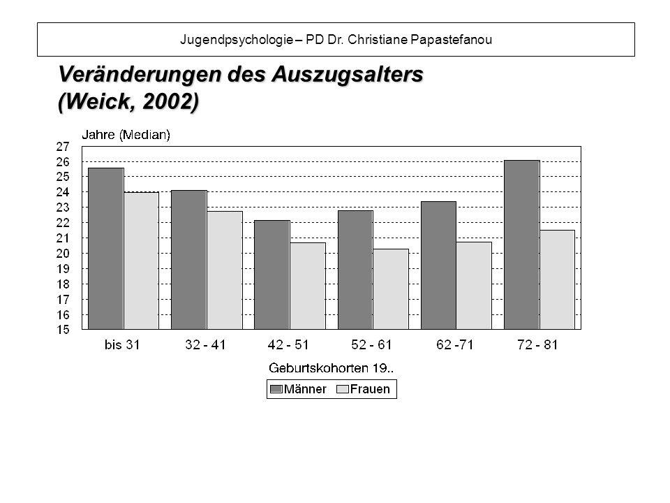 Veränderungen des Auszugsalters (Weick, 2002)