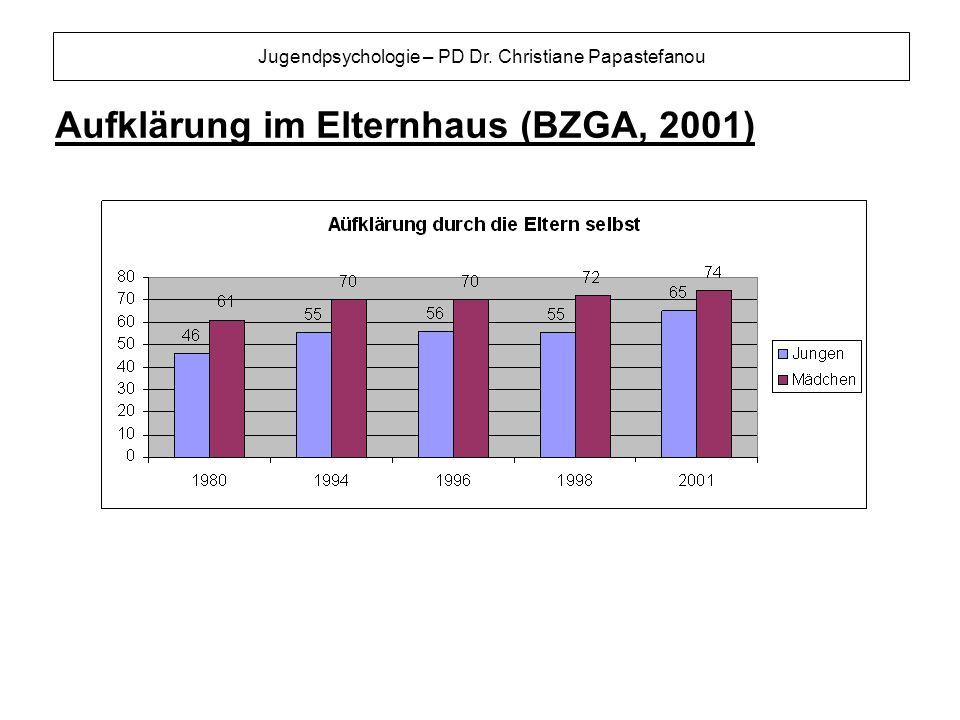 Aufklärung im Elternhaus (BZGA, 2001)