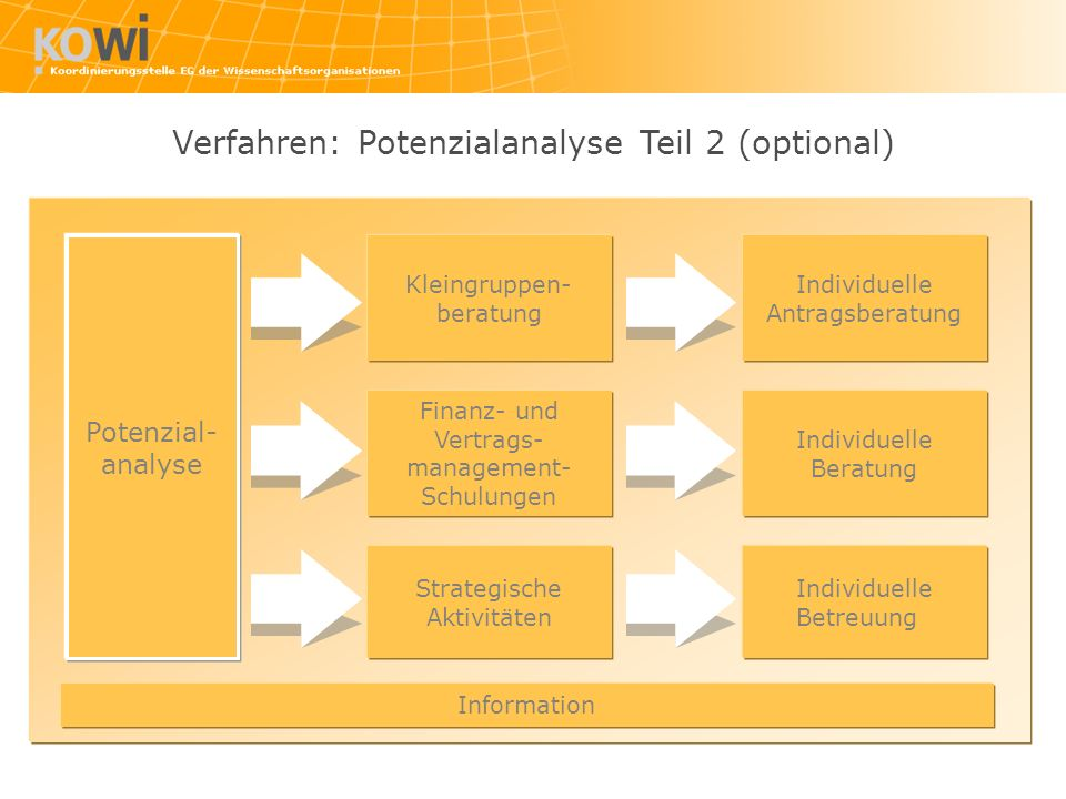 Verfahren: Potenzialanalyse Teil 2 (optional)