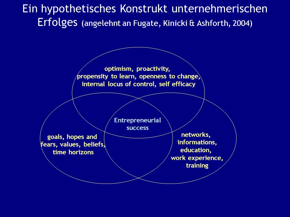 Ein hypothetisches Konstrukt unternehmerischen Erfolges (angelehnt an Fugate, Kinicki & Ashforth, 2004)