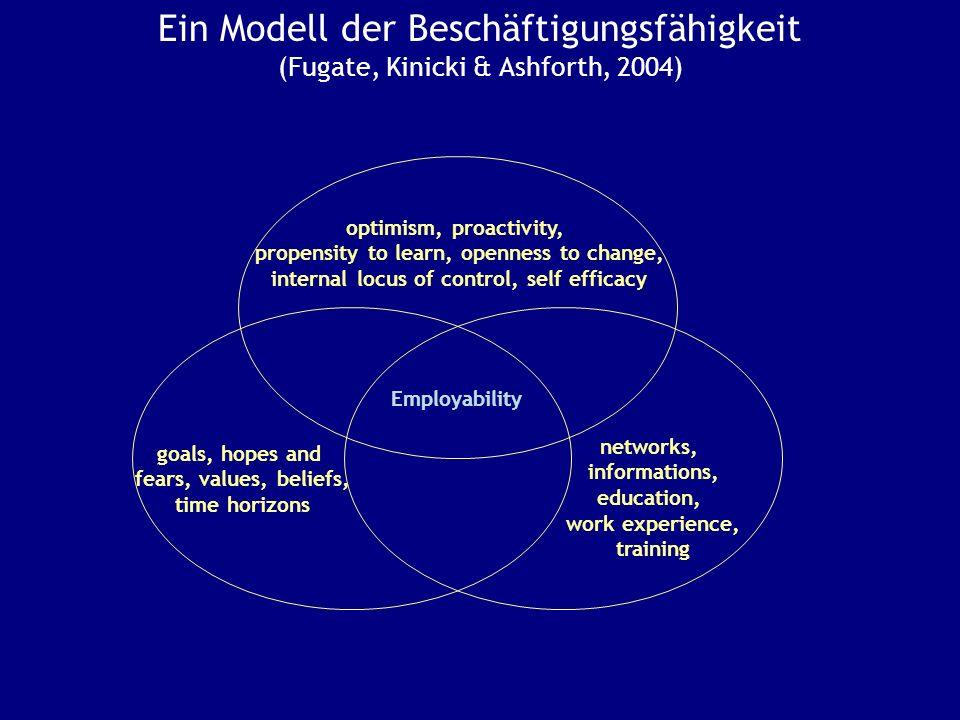 Ein Modell der Beschäftigungsfähigkeit (Fugate, Kinicki & Ashforth, 2004)