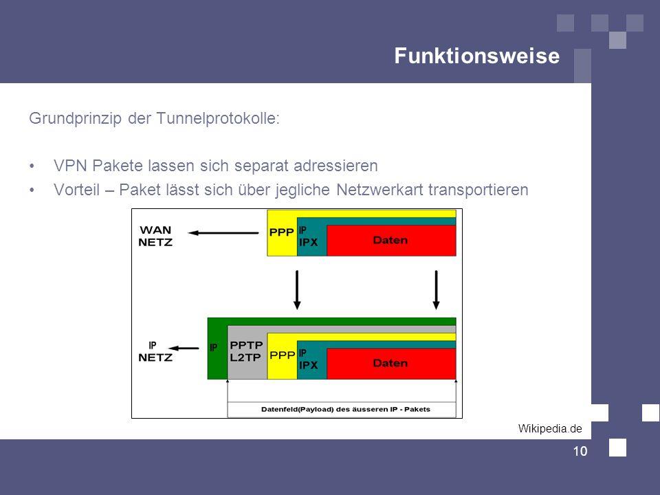 Funktionsweise Grundprinzip der Tunnelprotokolle: