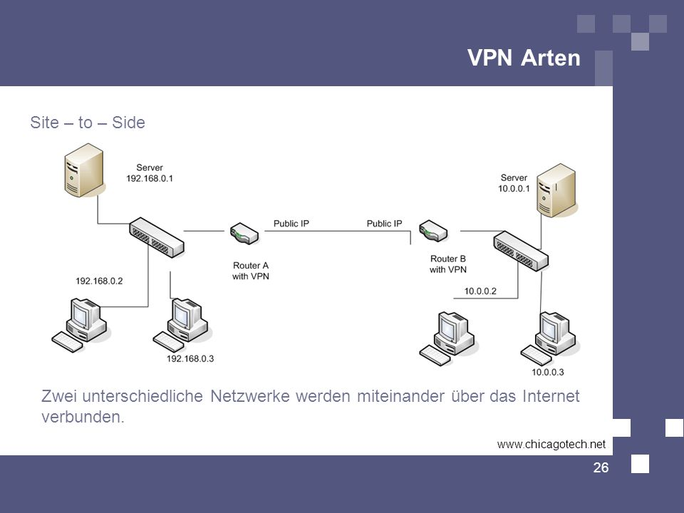 VPN Arten Site – to – Side