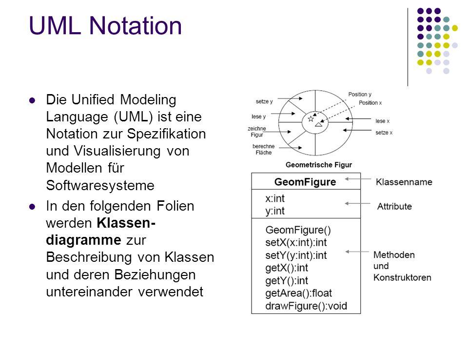 UML Notation Die Unified Modeling Language (UML) ist eine Notation zur Spezifikation und Visualisierung von Modellen für Softwaresysteme.