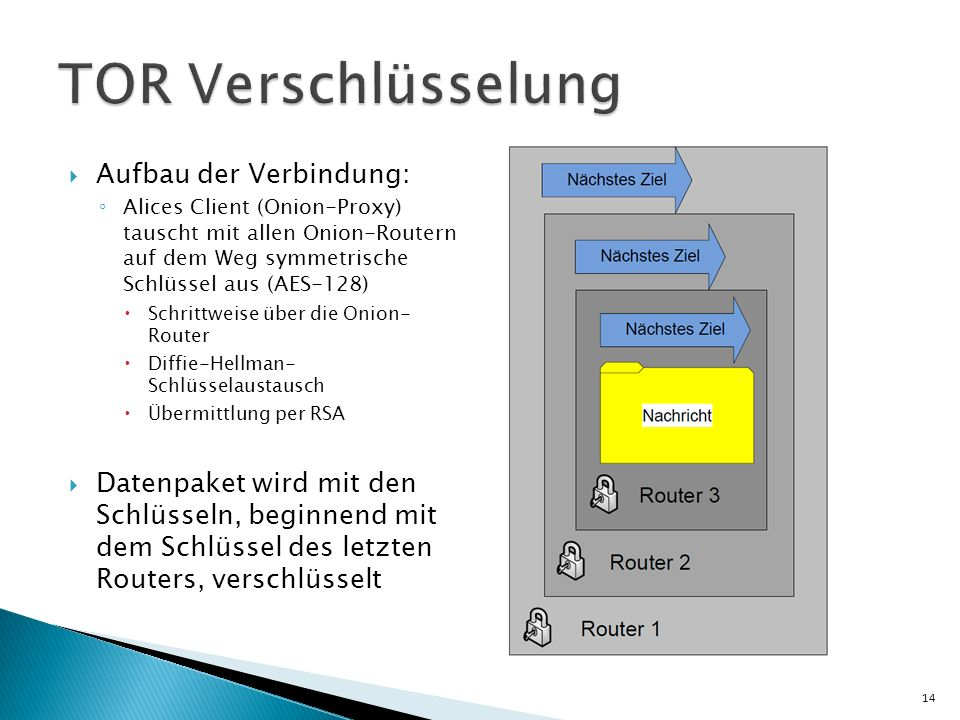 TOR Verschlüsselung Aufbau der Verbindung: