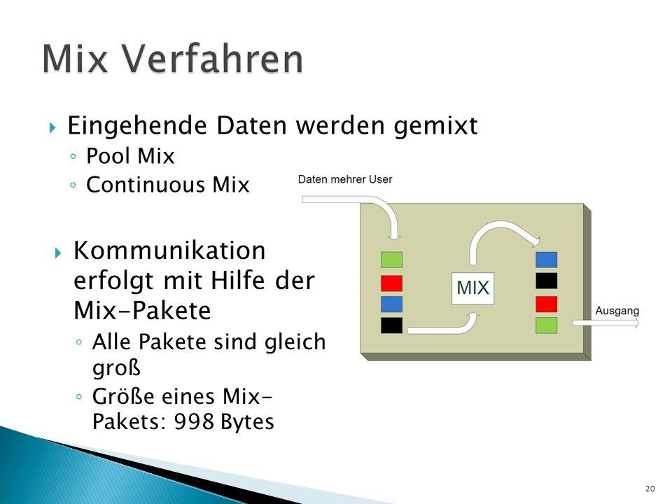 Mix Verfahren Eingehende Daten werden gemixt