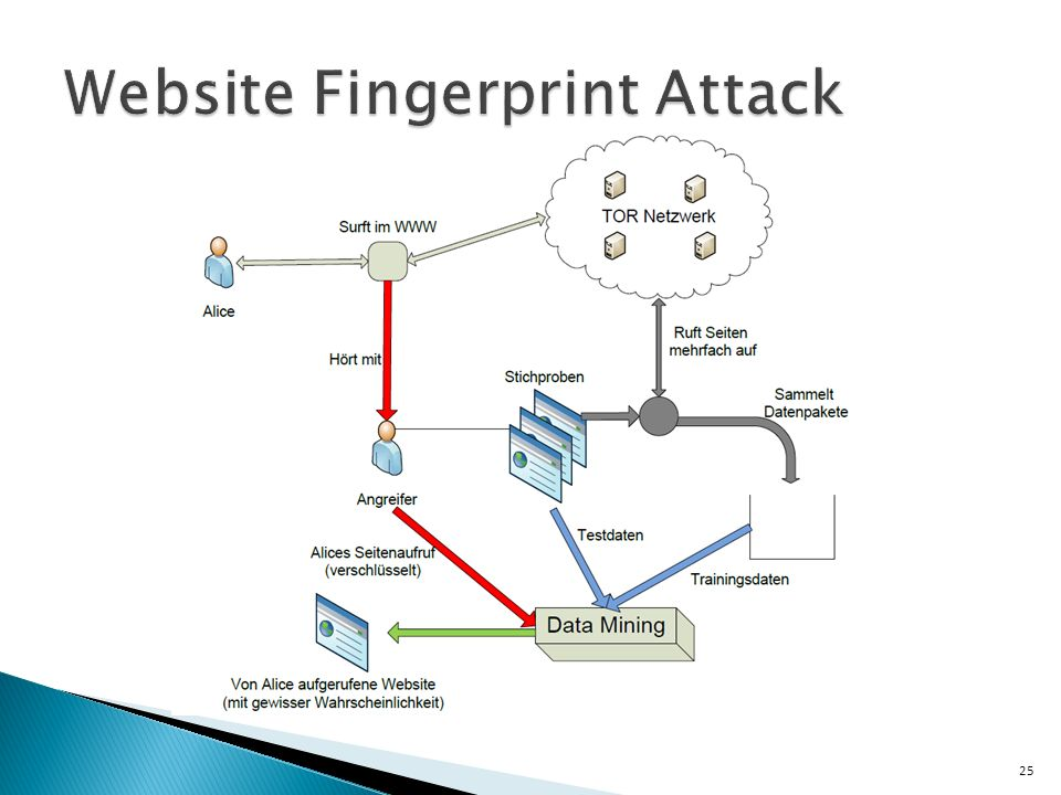 Website Fingerprint Attack