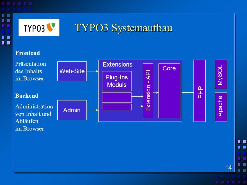 TYPO3 Systemaufbau Frontend Präsentation des Inhalts Extensions