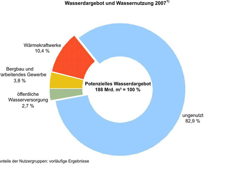 "Gesetzgebungskompetenz ""Wasserverkehrsrecht und –wegerecht"